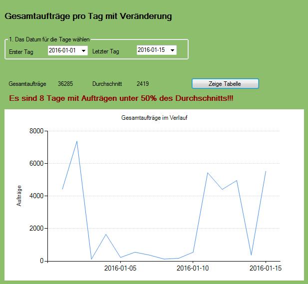 C# Beispiel Statistik, Bild 5, it-web24.com